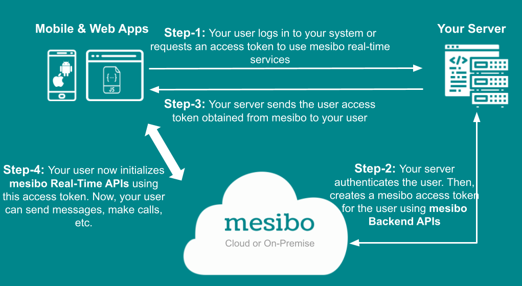 How mesibo works